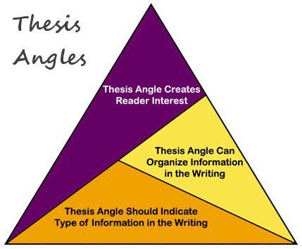 Phd thesis writing pdf